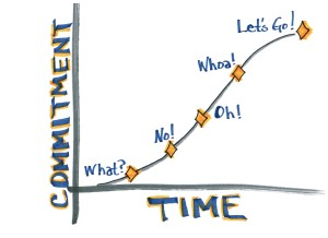 commitment - picture to illustrate if it is really possible